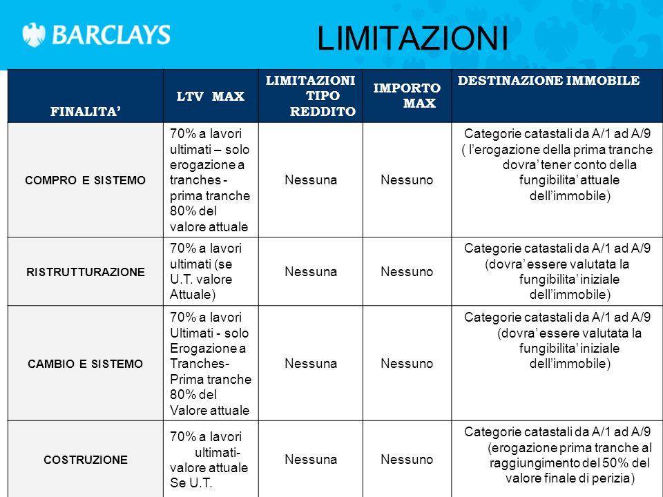FINALITA' LTV MAX LIMITAZIONI TIPO REDDITO IMPORTO MAX DESTINAZIONE IMMOBILE SOSTITUZIONE 80%Nessuna Nessuno (per C/3 max 500.000) Solo categorie catastali da A/1 ad A/9 e C/3 SURROGA 80%Nessuna Nessuno (per C/3 max 500.000) Solo Categorie catastali da A/1 ad A/9 e C/3