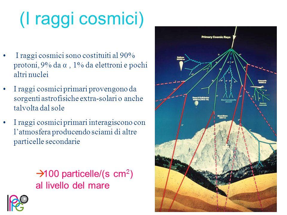  100 particelle/(s cm 2 ) al livello del mare (I raggi cosmici) I raggi cosmici sono costituiti al 90% protoni, 9% da α, 1% da elettroni e pochi altri nuclei I raggi cosmici primari provengono da sorgenti astrofisiche extra-solari o anche talvolta dal sole I raggi cosmici primari interagiscono con l'atmosfera producendo sciami di altre particelle secondarie