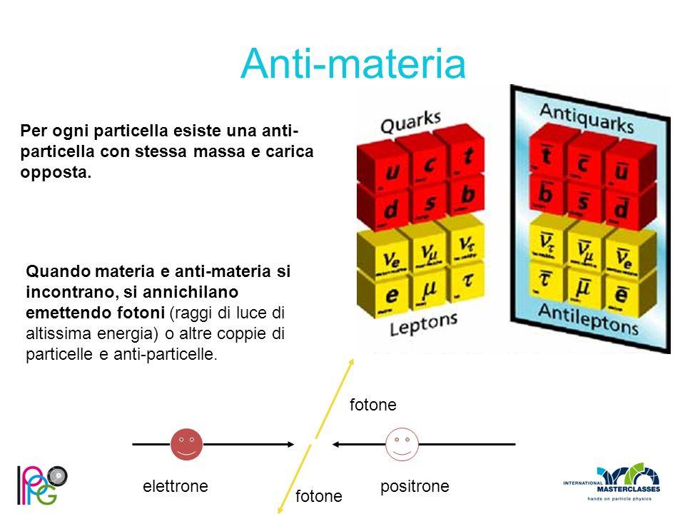 Per ogni particella esiste una anti- particella con stessa massa e carica opposta. elettronepositrone fotone Anti-materia Quando materia e anti-materi