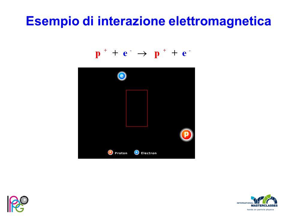 Esempio di interazione elettromagnetica