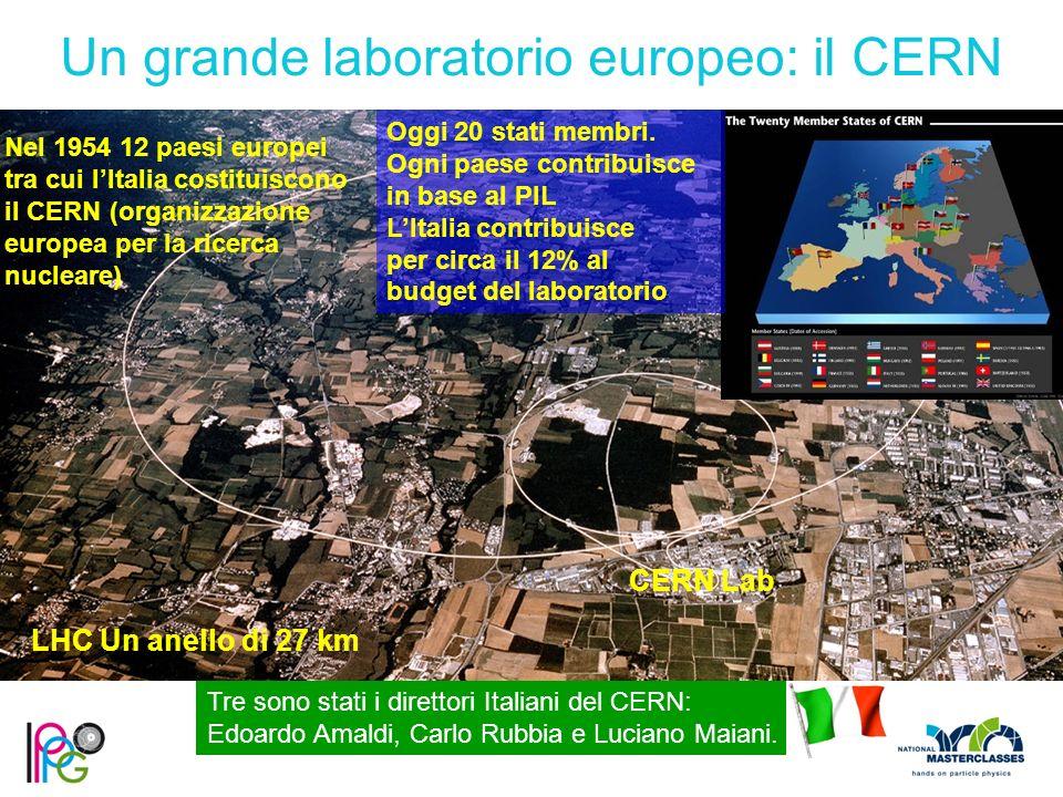 Un grande laboratorio europeo: il CERN Nel 1954 12 paesi europei tra cui l'Italia costituiscono il CERN (organizzazione europea per la ricerca nucleare) Oggi 20 stati membri.