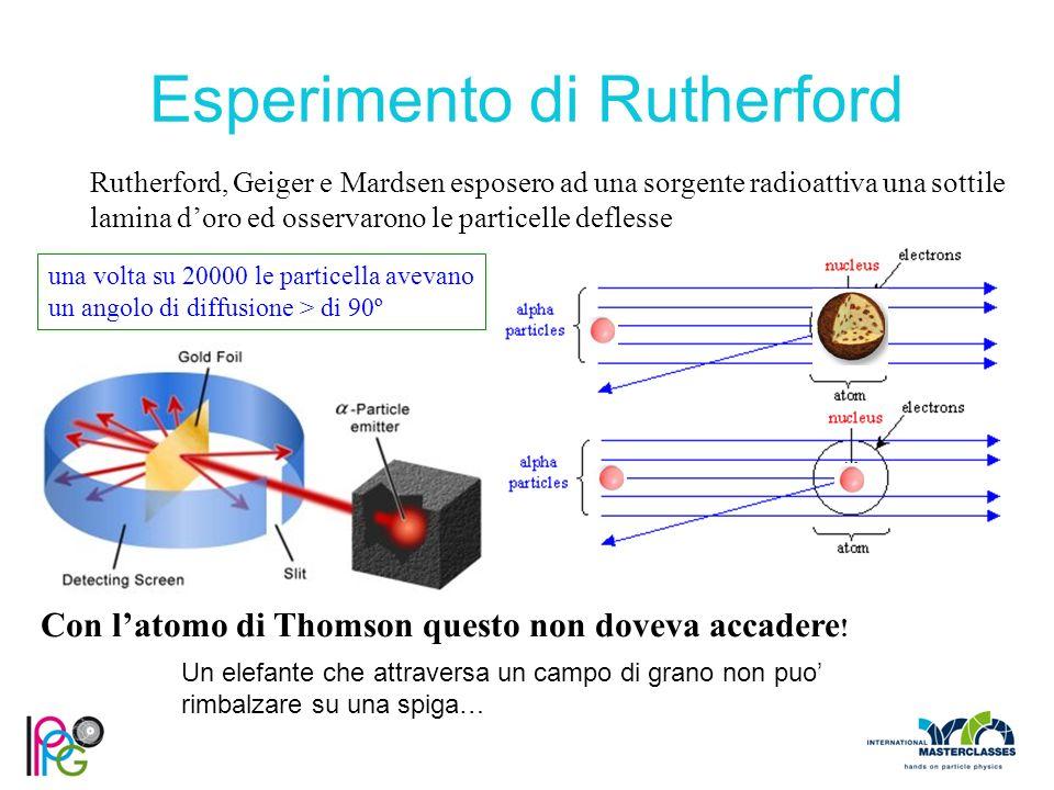 Rutherford, Geiger e Mardsen esposero ad una sorgente radioattiva una sottile lamina d'oro ed osservarono le particelle deflesse una volta su 20000 le particella avevano un angolo di diffusione > di 90º Con l'atomo di Thomson questo non doveva accadere .