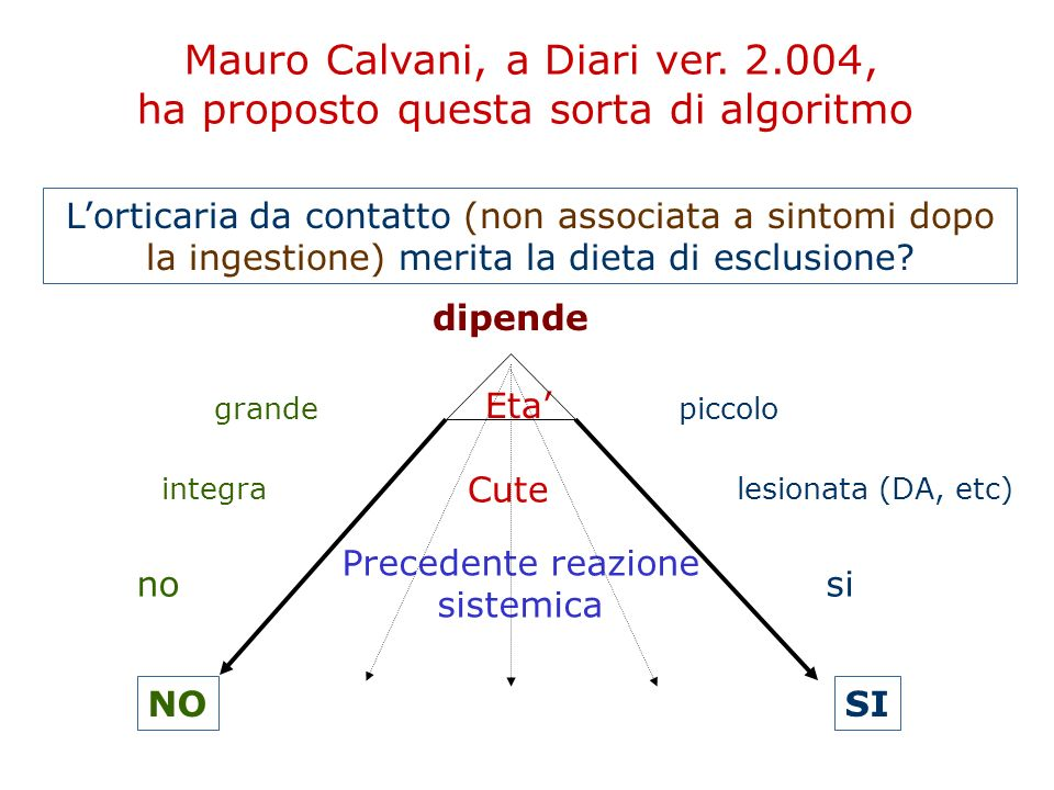 Mauro Calvani, a Diari ver. 2.004, ha proposto questa sorta di algoritmo L'orticaria da contatto (non associata a sintomi dopo la ingestione) merita l