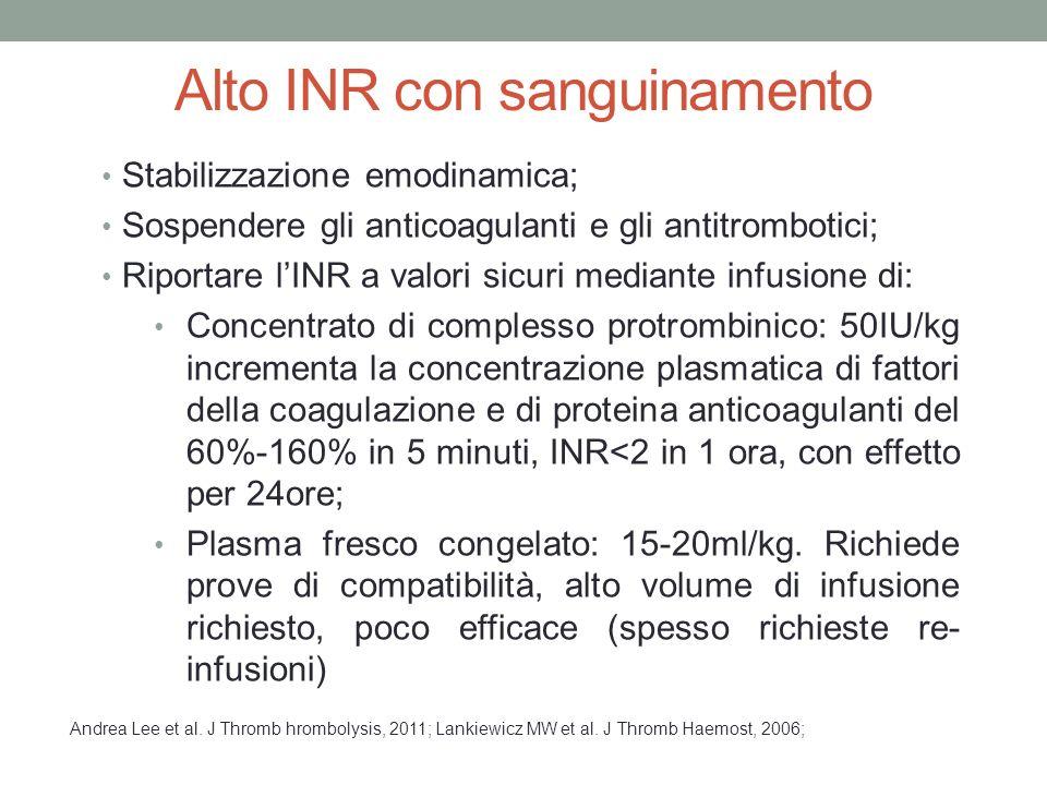 Alto INR con sanguinamento Stabilizzazione emodinamica; Sospendere gli anticoagulanti e gli antitrombotici; Riportare l'INR a valori sicuri mediante infusione di: Concentrato di complesso protrombinico: 50IU/kg incrementa la concentrazione plasmatica di fattori della coagulazione e di proteina anticoagulanti del 60%-160% in 5 minuti, INR<2 in 1 ora, con effetto per 24ore; Plasma fresco congelato: 15-20ml/kg.