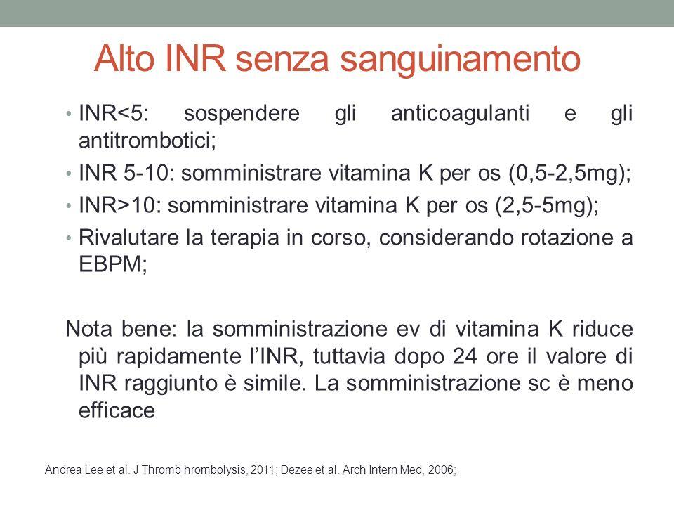 Alto INR senza sanguinamento INR<5: sospendere gli anticoagulanti e gli antitrombotici; INR 5-10: somministrare vitamina K per os (0,5-2,5mg); INR>10: somministrare vitamina K per os (2,5-5mg); Rivalutare la terapia in corso, considerando rotazione a EBPM; Nota bene: la somministrazione ev di vitamina K riduce più rapidamente l'INR, tuttavia dopo 24 ore il valore di INR raggiunto è simile.