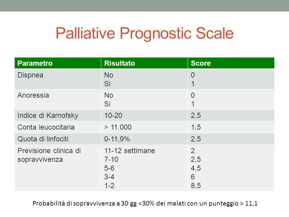 Palliative Prognostic Scale ParametroRisultatoScore DispneaNo Si 0101 AnoressiaNo Si 0101 Indice di Karnofsky10-202,5 Conta leucocitaria> 11.0001,5 Quota di linfociti0-11,9%2,5 Previsione clinica di sopravvivenza 11-12 settimane 7-10 5-6 3-4 1-2 2 2,5 4,5 6 8,5 Probabilità di sopravvivenza a 30 gg 11,1