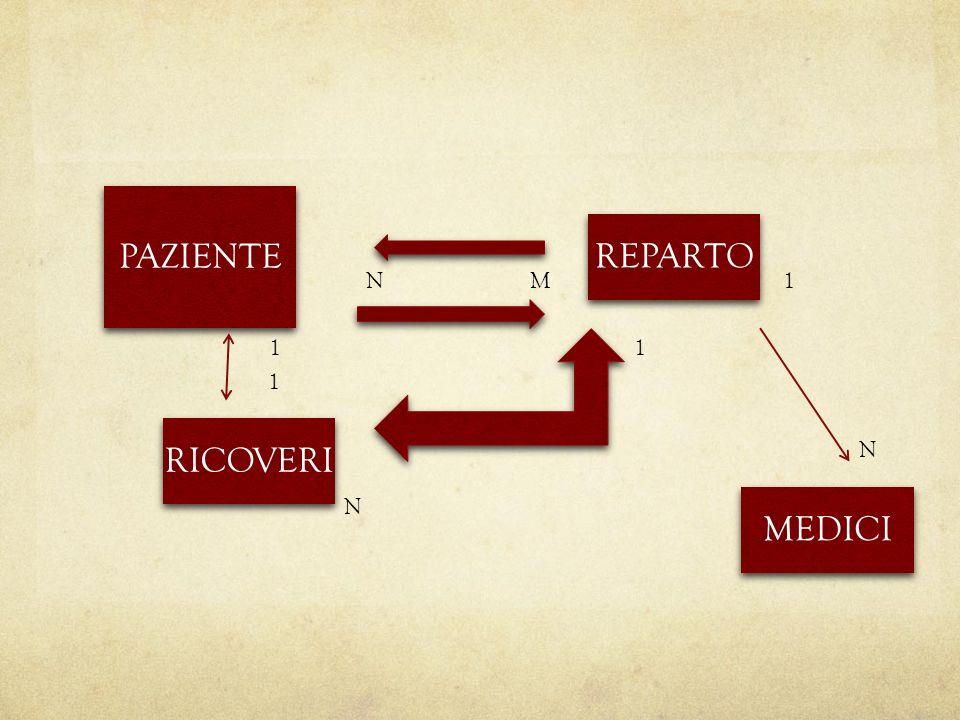 PAZIENTE REPARTO RICOVERI MEDICI MN 1 1 N 1 1 N