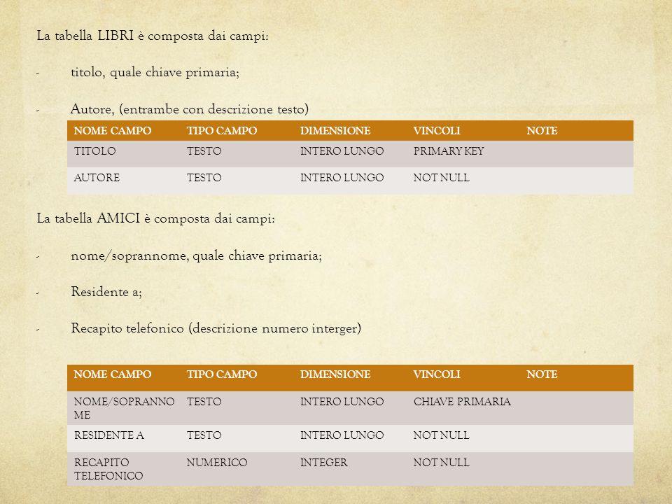 La tabella LIBRI è composta dai campi: - titolo, quale chiave primaria; - Autore, (entrambe con descrizione testo) La tabella AMICI è composta dai campi: - nome/soprannome, quale chiave primaria; - Residente a; - Recapito telefonico (descrizione numero interger) NOME CAMPOTIPO CAMPODIMENSIONEVINCOLINOTE TITOLOTESTOINTERO LUNGOPRIMARY KEY AUTORETESTOINTERO LUNGONOT NULL NOME CAMPOTIPO CAMPODIMENSIONEVINCOLINOTE NOME/SOPRANNO ME TESTOINTERO LUNGOCHIAVE PRIMARIA RESIDENTE ATESTOINTERO LUNGONOT NULL RECAPITO TELEFONICO NUMERICOINTEGERNOT NULL