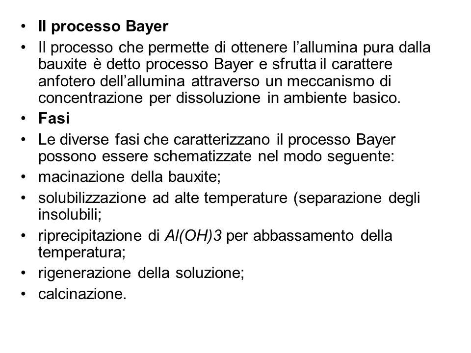 Il processo Bayer Il processo che permette di ottenere l'allumina pura dalla bauxite è detto processo Bayer e sfrutta il carattere anfotero dell'allum