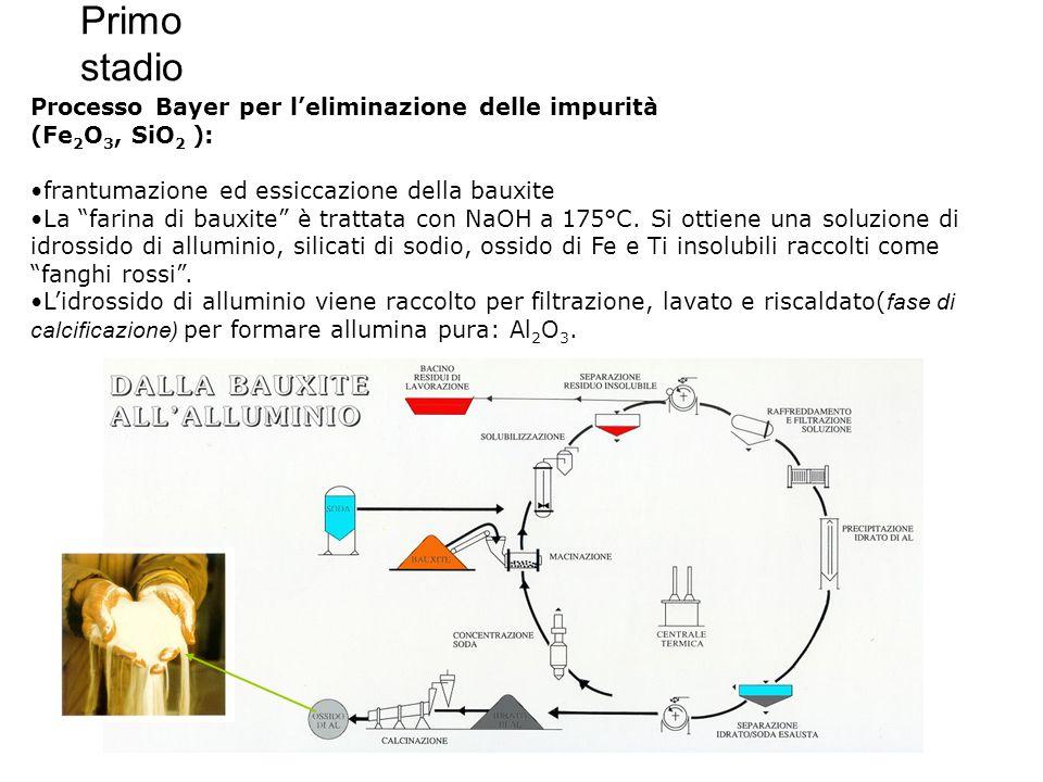 """Primo stadio Processo Bayer per l'eliminazione delle impurità (Fe 2 O 3, SiO 2 ): frantumazione ed essiccazione della bauxite La """"farina di bauxite"""" è"""