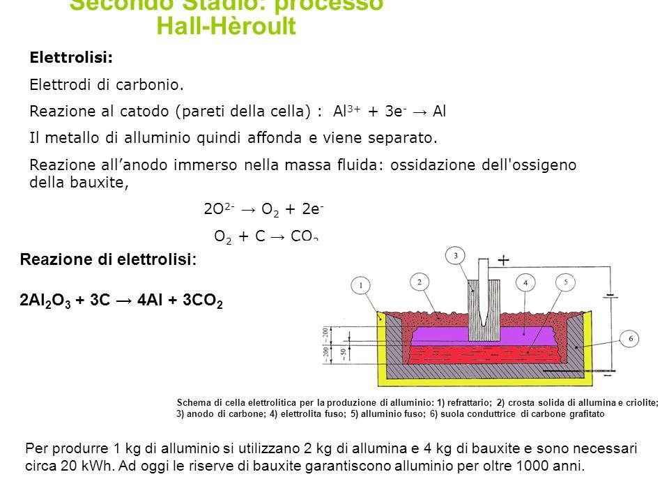Elettrolisi: Elettrodi di carbonio. Reazione al catodo (pareti della cella) : Al 3+ + 3e - → Al Il metallo di alluminio quindi affonda e viene separat