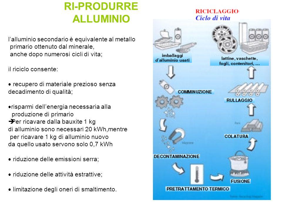 RI-PRODURRE ALLUMINIO l'alluminio secondario è equivalente al metallo primario ottenuto dal minerale, anche dopo numerosi cicli di vita; il riciclo co