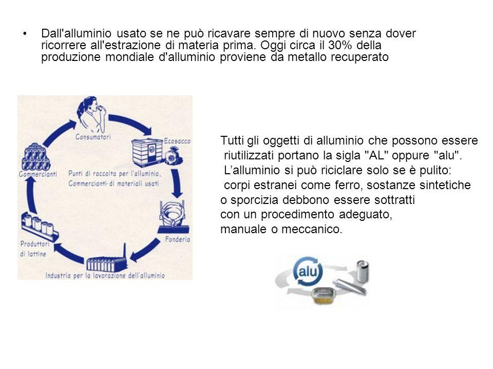 Dall'alluminio usato se ne può ricavare sempre di nuovo senza dover ricorrere all'estrazione di materia prima. Oggi circa il 30% della produzione mond
