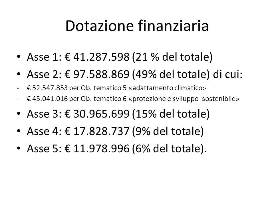 Dotazione finanziaria Asse 1: € 41.287.598 (21 % del totale) Asse 2: € 97.588.869 (49% del totale) di cui: -€ 52.547.853 per Ob.