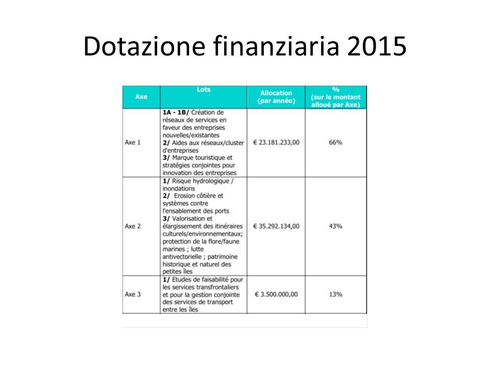 Dotazione finanziaria 2015