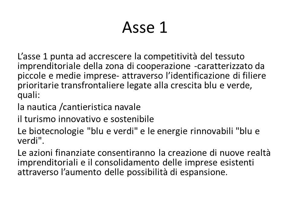 Asse 1 L'asse 1 punta ad accrescere la competitività del tessuto imprenditoriale della zona di cooperazione -caratterizzato da piccole e medie imprese