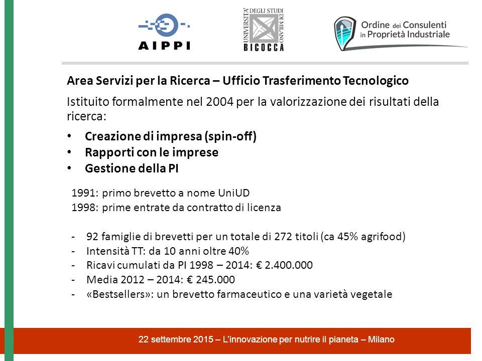 22 settembre 2015 – L'innovazione per nutrire il pianeta – Milano Area Servizi per la Ricerca – Ufficio Trasferimento Tecnologico Istituito formalmente nel 2004 per la valorizzazione dei risultati della ricerca: Creazione di impresa (spin-off) Rapporti con le imprese Gestione della PI 1991: primo brevetto a nome UniUD 1998: prime entrate da contratto di licenza -92 famiglie di brevetti per un totale di 272 titoli (ca 45% agrifood) -Intensità TT: da 10 anni oltre 40% -Ricavi cumulati da PI 1998 – 2014: € 2.400.000 -Media 2012 – 2014: € 245.000 -«Bestsellers»: un brevetto farmaceutico e una varietà vegetale