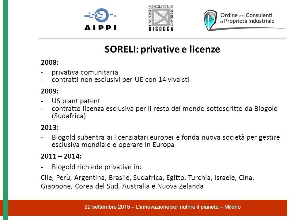 22 settembre 2015 – L'innovazione per nutrire il pianeta – Milano SORELI: privative e licenze 2008: -privativa comunitaria -contratti non esclusivi pe