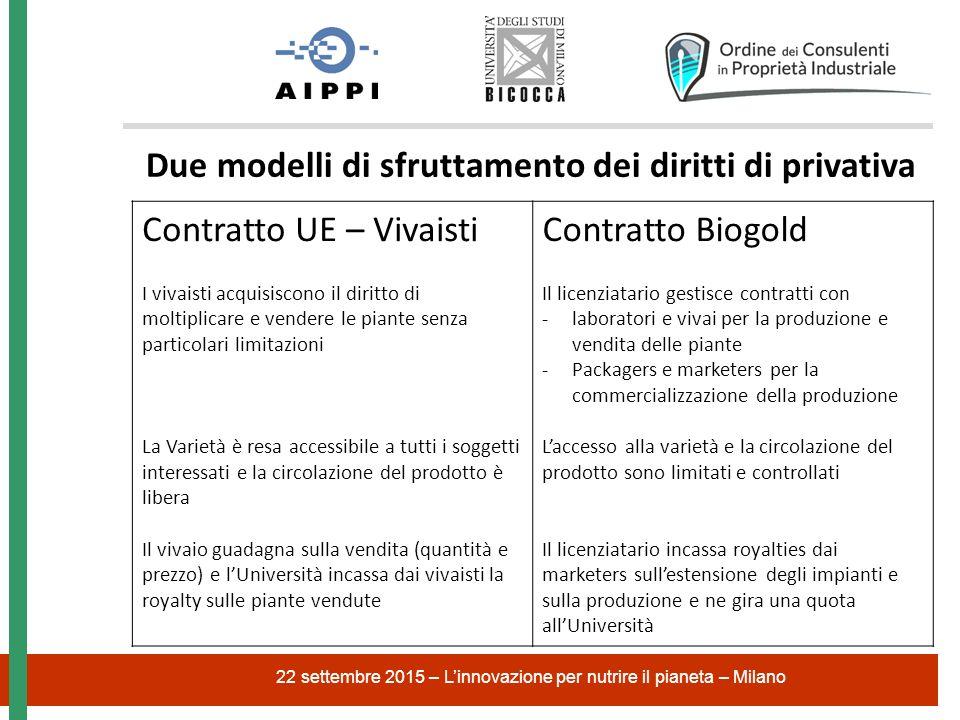 22 settembre 2015 – L'innovazione per nutrire il pianeta – Milano Due modelli di sfruttamento dei diritti di privativa Contratto UE – Vivaisti I vivai