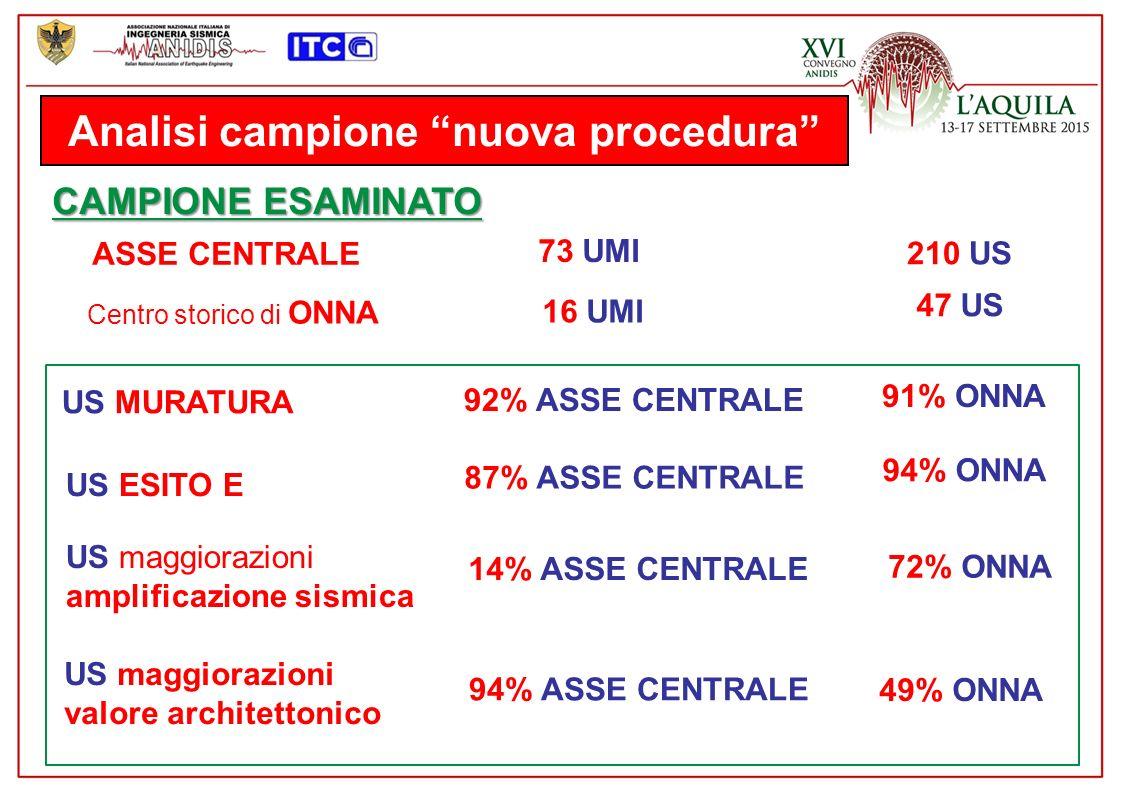 Analisi campione nuova procedura CAMPIONE ESAMINATO ASSE CENTRALE Centro storico di ONNA 73 UMI 16 UMI 210 US 47 US US MURATURA 91% ONNA 92% ASSE CENTRALE US maggiorazioni amplificazione sismica US ESITO E 87% ASSE CENTRALE 94% ONNA 72% ONNA 14% ASSE CENTRALE US maggiorazioni valore architettonico 94% ASSE CENTRALE 49% ONNA