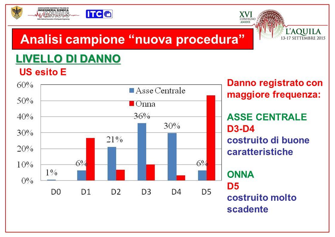 Analisi campione nuova procedura LIVELLO DI DANNO US esito E Danno registrato con maggiore frequenza: ASSE CENTRALE D3-D4 costruito di buone caratteristiche ONNA D5 costruito molto scadente