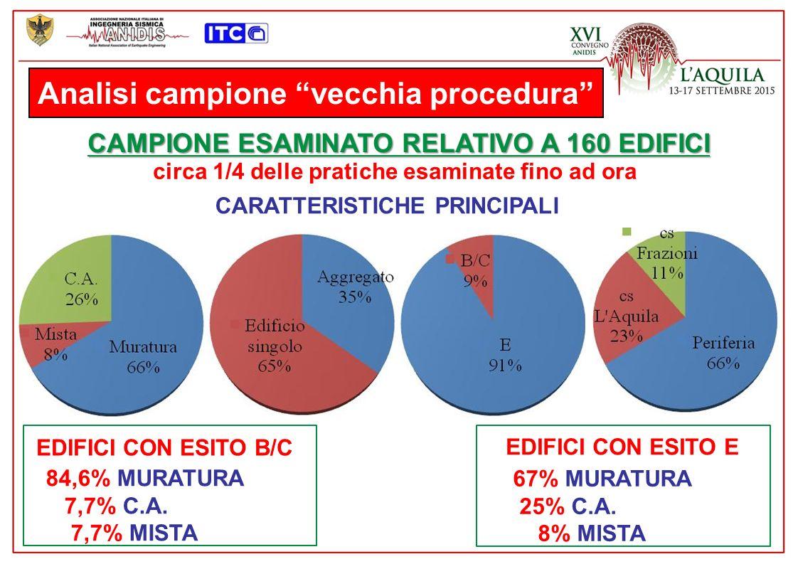 Analisi campione vecchia procedura CAMPIONE ESAMINATO RELATIVO A 160 EDIFICI circa 1/4 delle pratiche esaminate fino ad ora CARATTERISTICHE PRINCIPALI EDIFICI CON ESITO B/C EDIFICI CON ESITO E 84,6% MURATURA 7,7% C.A.