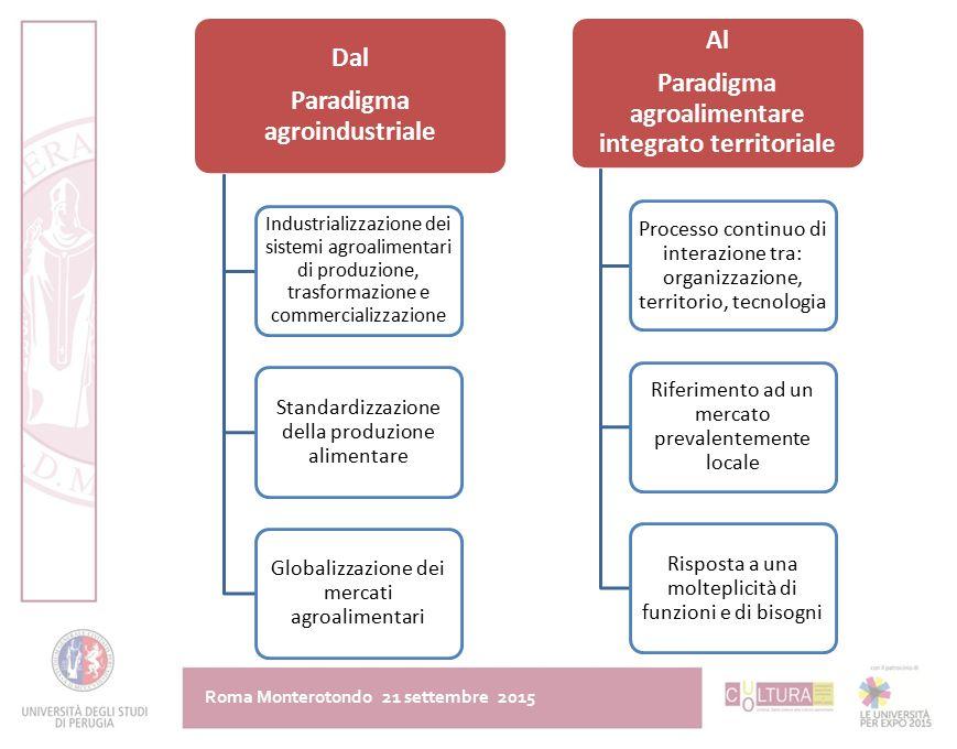 Dal Paradigma agroindustriale Industrializzazione dei sistemi agroalimentari di produzione, trasformazione e commercializzazione Standardizzazione del