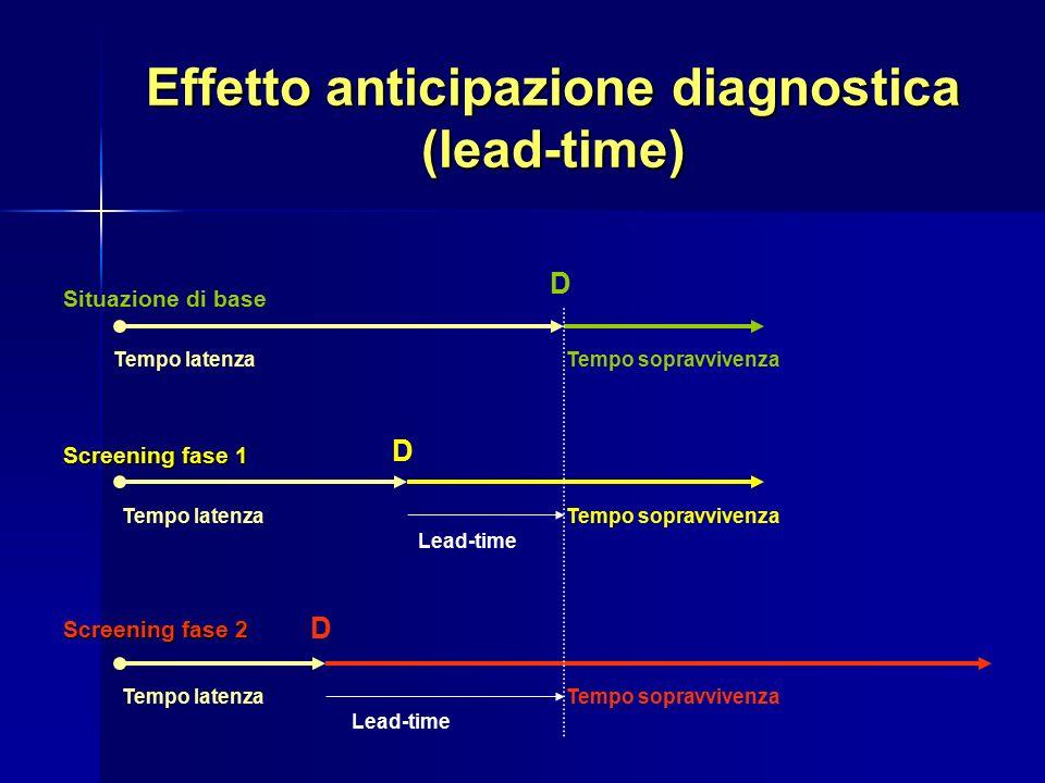 Effetto anticipazione diagnostica (lead-time) Situazione di base Screening fase 1 Screening fase 2 Tempo latenza Tempo sopravvivenza D D D Lead-time