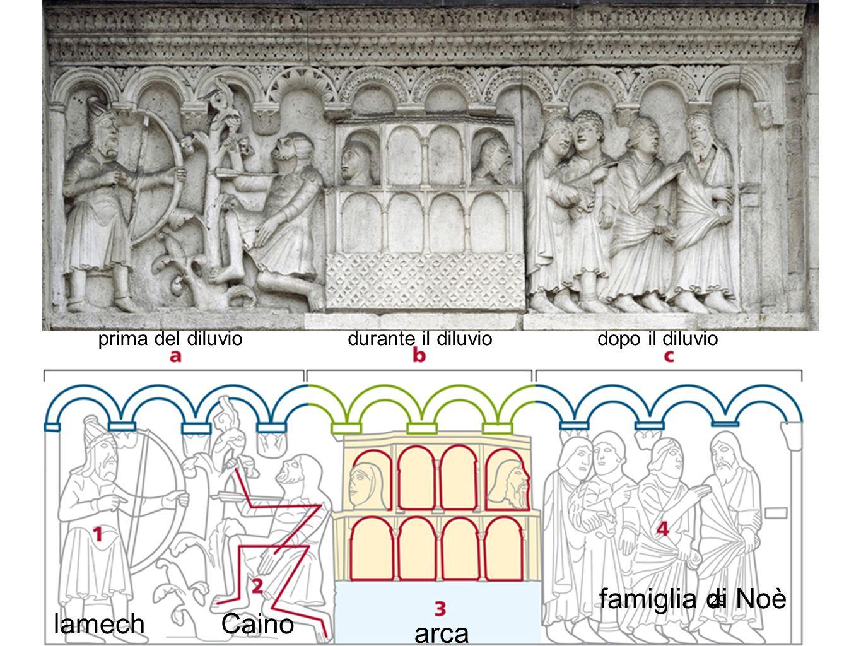 29 prima del diluviodurante il diluviodopo il diluvio lamechCaino arca famiglia di Noè