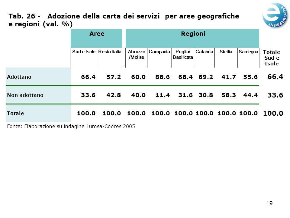 19 Tab. 26 - Adozione della carta dei servizi per aree geografiche e regioni (val.