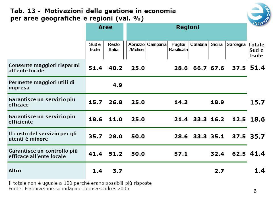 6 Tab. 13 - Motivazioni della gestione in economia per aree geografiche e regioni (val.