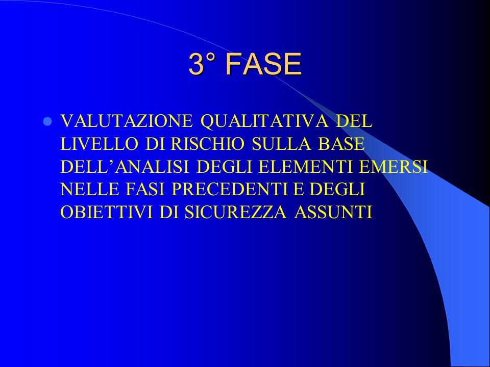 3° FASE VALUTAZIONE QUALITATIVA DEL LIVELLO DI RISCHIO SULLA BASE DELL'ANALISI DEGLI ELEMENTI EMERSI NELLE FASI PRECEDENTI E DEGLI OBIETTIVI DI SICURE