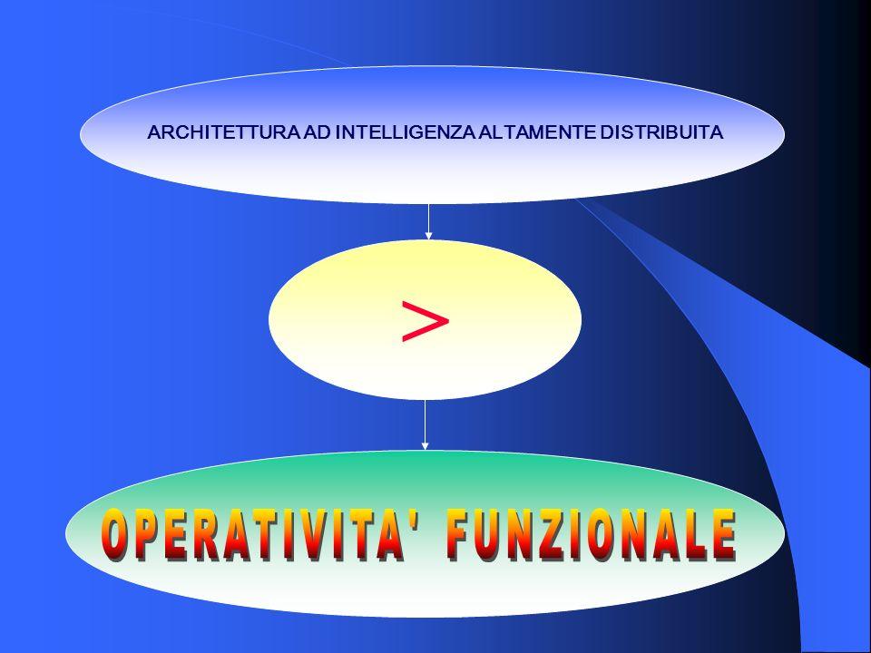 ARCHITETTURA AD INTELLIGENZA ALTAMENTE DISTRIBUITA >