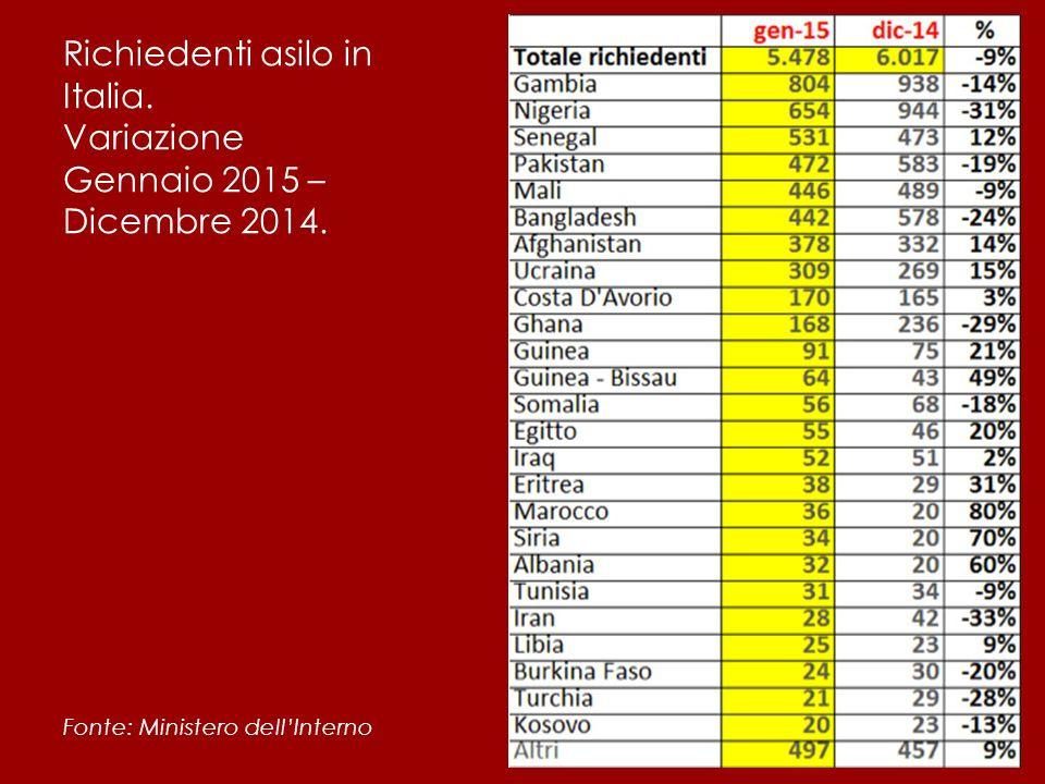 Richiedenti asilo in Italia. Variazione Gennaio 2015 – Dicembre 2014. Fonte: Ministero dell'Interno