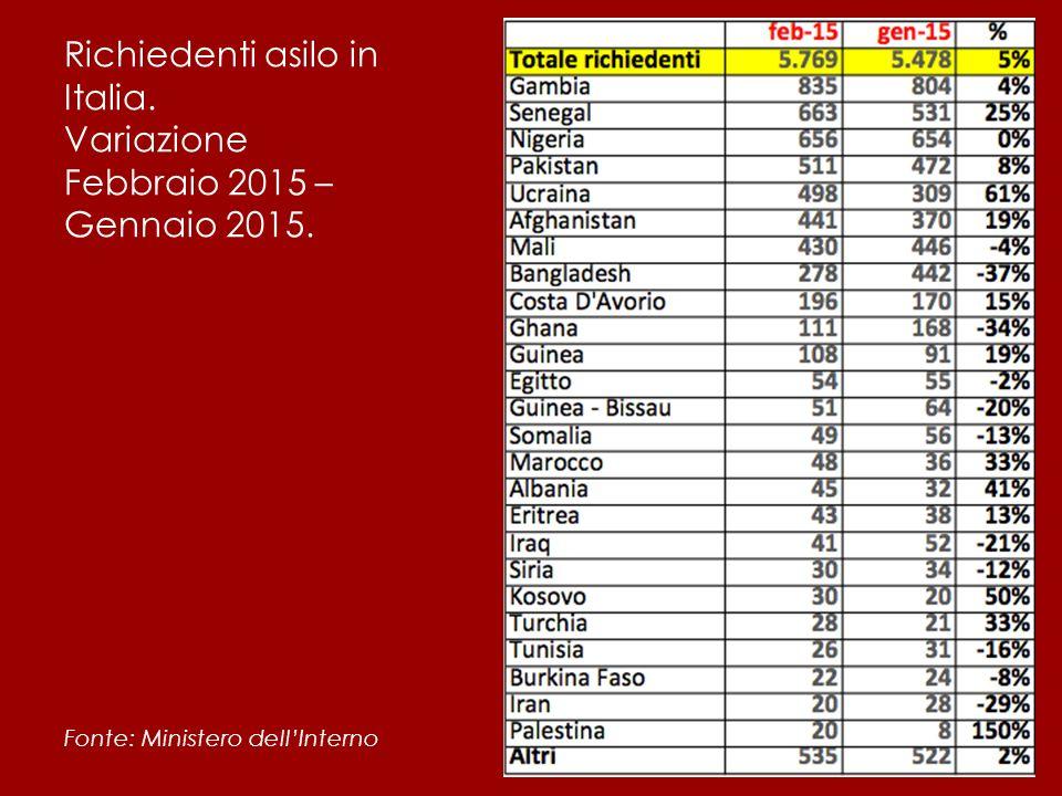 Richiedenti asilo in Italia. Variazione Febbraio 2015 – Gennaio 2015. Fonte: Ministero dell'Interno