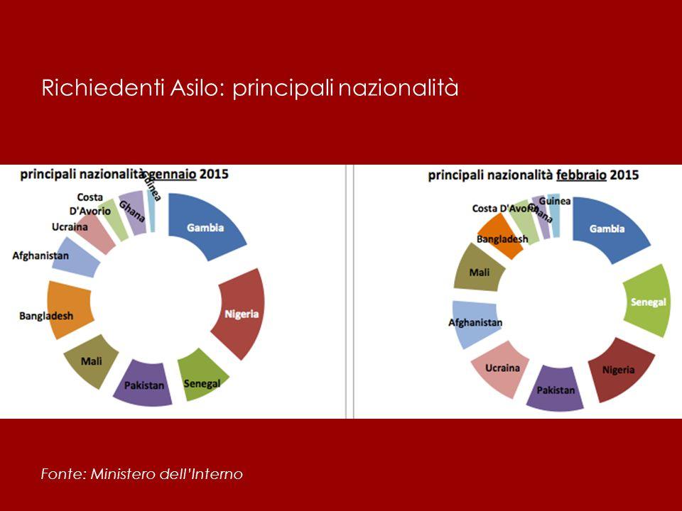 Richiedenti Asilo: principali nazionalità Fonte: Ministero dell'Interno