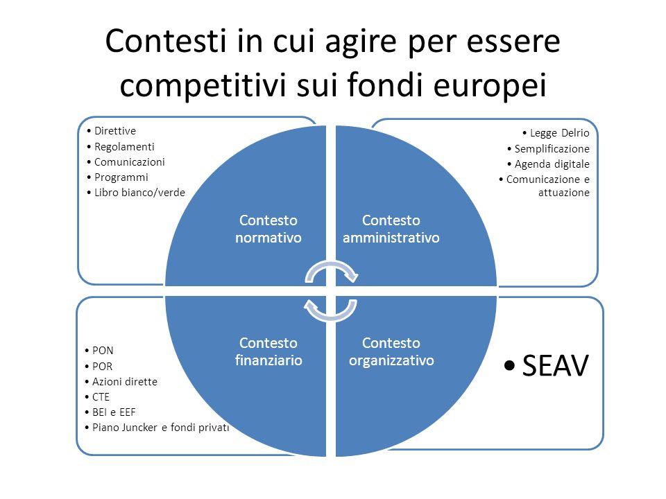 Contesti in cui agire per essere competitivi sui fondi europei SEAV PON POR Azioni dirette CTE BEI e EEF Piano Juncker e fondi privati Legge Delrio Semplificazione Agenda digitale Comunicazione e attuazione Direttive Regolamenti Comunicazioni Programmi Libro bianco/verde Contesto normativo Contesto amministrativo Contesto organizzativo Contesto finanziario