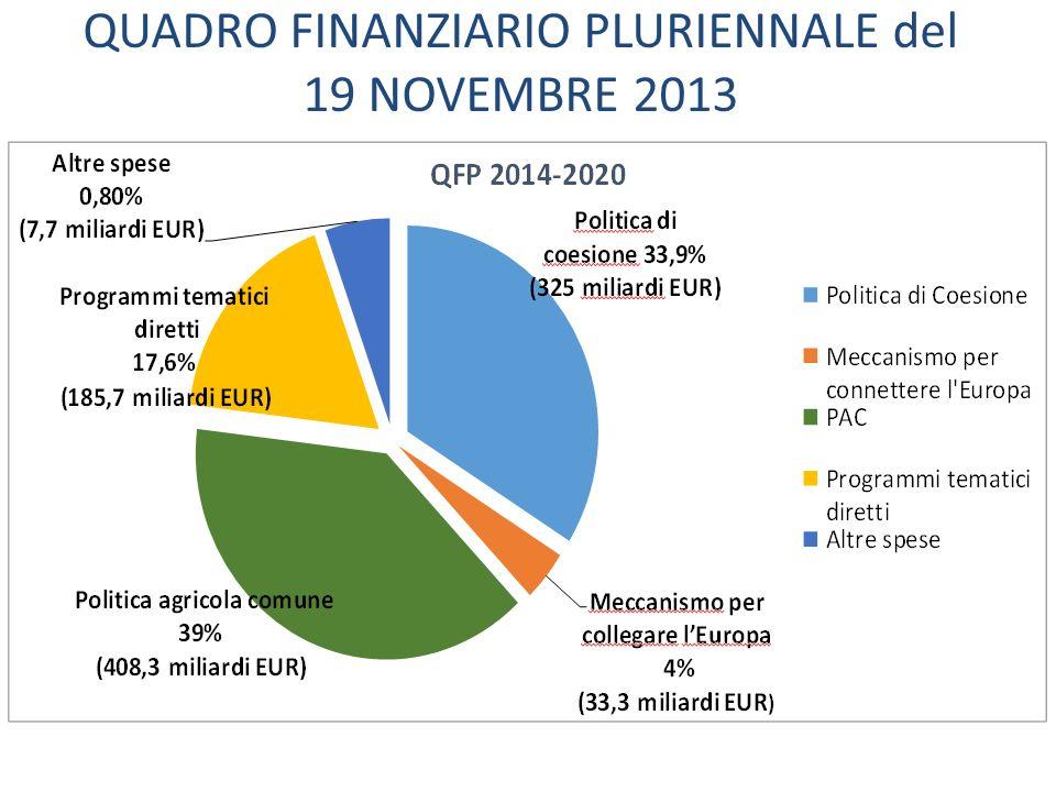 Opportunità europee BUDGET europeo totale: 960 MILIARDI DI EURO Fondi strutturali 42,085 miliardi di € a prezzi correnti per l'ITALIA Budget per i PON 12,212 miliardi di € Budget per i POR 30,441 miliardi di € Fondi diretti 185,7 miliardi di € prezzi correnti CTE 1,1miliardi di €