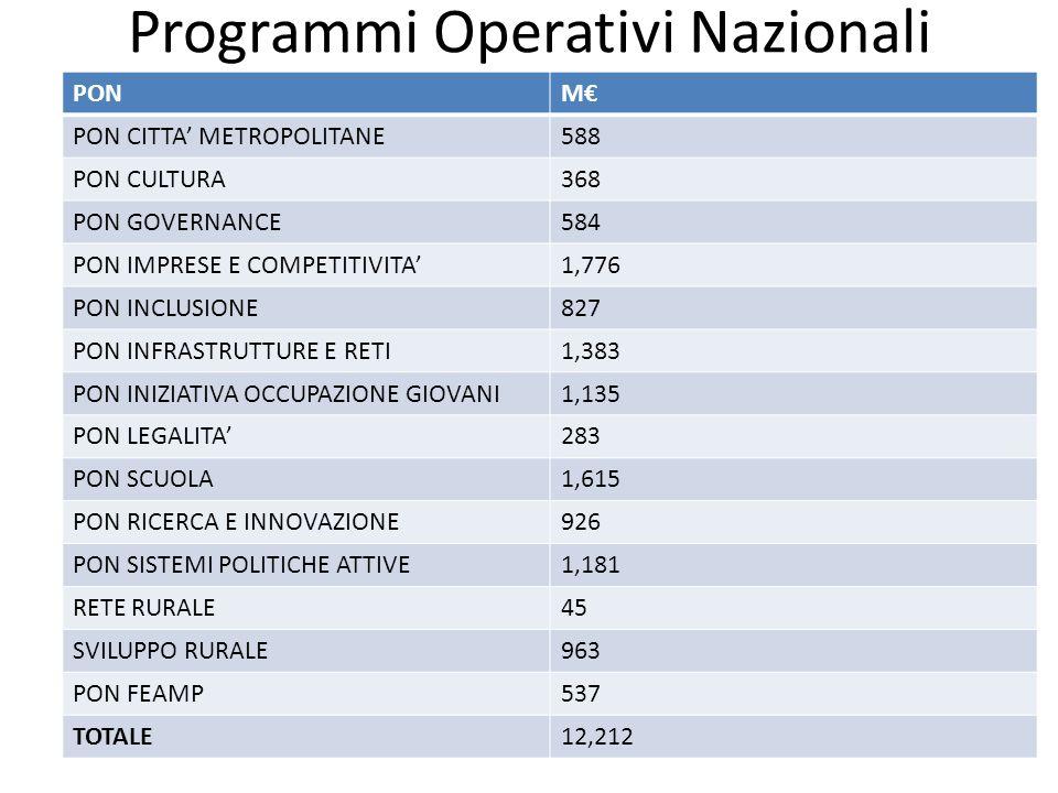 Programmi Operativi Nazionali PONM€ PON CITTA' METROPOLITANE588 PON CULTURA368 PON GOVERNANCE584 PON IMPRESE E COMPETITIVITA'1,776 PON INCLUSIONE827 PON INFRASTRUTTURE E RETI1,383 PON INIZIATIVA OCCUPAZIONE GIOVANI1,135 PON LEGALITA'283 PON SCUOLA1,615 PON RICERCA E INNOVAZIONE926 PON SISTEMI POLITICHE ATTIVE1,181 RETE RURALE45 SVILUPPO RURALE963 PON FEAMP537 TOTALE12,212