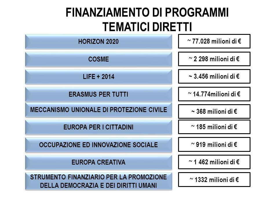 FINANZIAMENTO DI PROGRAMMI TEMATICI DIRETTI LIFE + 2014 ERASMUS PER TUTTI STRUMENTO FINANZIARIO PER LA PROMOZIONE DELLA DEMOCRAZIA E DEI DIRITTI UMANI HORIZON 2020 EUROPA CREATIVA OCCUPAZIONE ED INNOVAZIONE SOCIALE EUROPA PER I CITTADINI MECCANISMO UNIONALE DI PROTEZIONE CIVILE COSME ~ 3.456 milioni di € ~ 368 milioni di € ~ 1332 milioni di € ~ 77.028 milioni di € ~ 2 298 milioni di € ~ 1 462 milioni di € ~ 919 milioni di € ~ 185 milioni di € ~ 14.774milioni di €