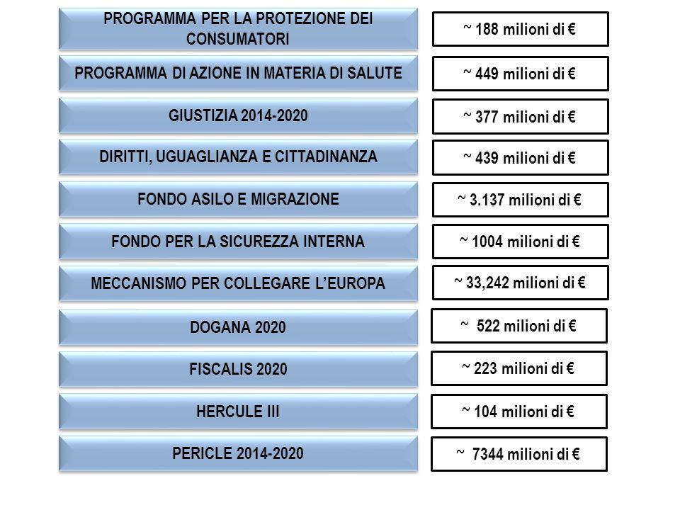 PROGRAMMA PER LA PROTEZIONE DEI CONSUMATORI PROGRAMMA DI AZIONE IN MATERIA DI SALUTE GIUSTIZIA 2014-2020 DOGANA 2020 FONDO ASILO E MIGRAZIONE FONDO PER LA SICUREZZA INTERNA MECCANISMO PER COLLEGARE L'EUROPA DIRITTI, UGUAGLIANZA E CITTADINANZA FISCALIS 2020 HERCULE III PERICLE 2014-2020 ~ 188 milioni di € ~ 449 milioni di € ~ 377 milioni di € ~ 439 milioni di € ~ 3.137 milioni di € ~ 1004 milioni di € ~ 33,242 milioni di € ~ 522 milioni di € ~ 223 milioni di € ~ 104 milioni di € ~ 7344 milioni di €