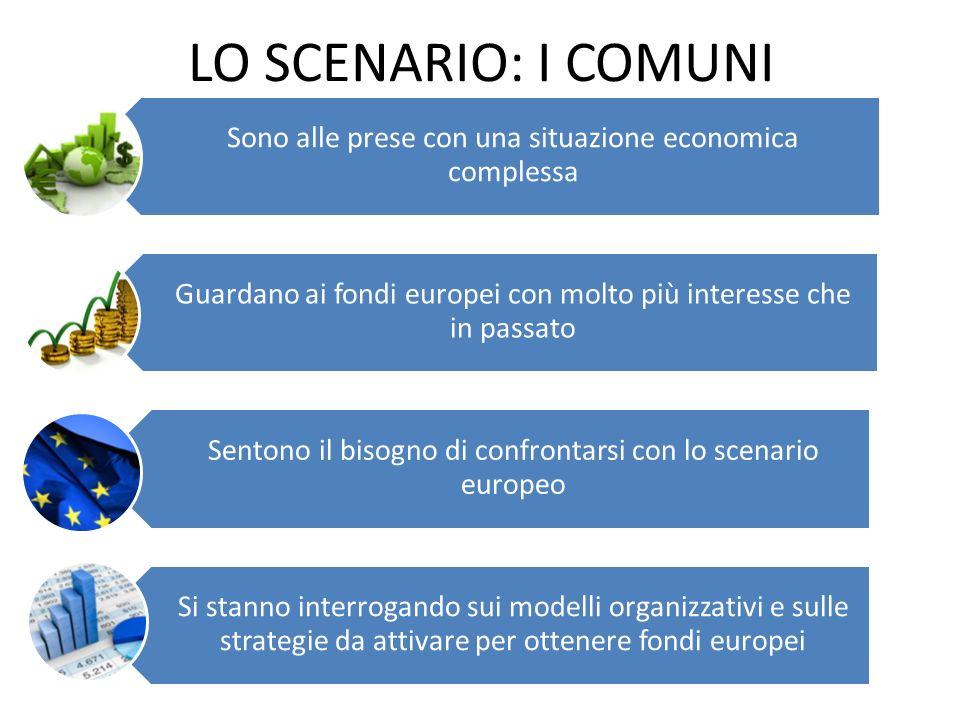 LO SCENARIO: I COMUNI Sono alle prese con una situazione economica complessa Guardano ai fondi europei con molto più interesse che in passato Sentono il bisogno di confrontarsi con lo scenario europeo Si stanno interrogando sui modelli organizzativi e sulle strategie da attivare per ottenere fondi europei
