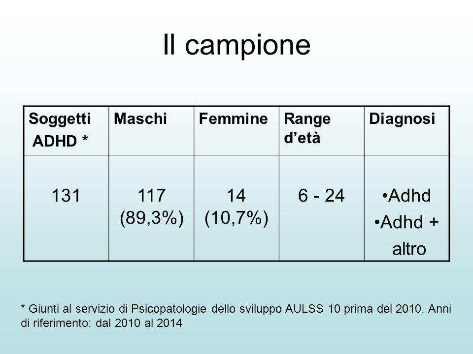 Il campione Soggetti ADHD * MaschiFemmineRange d'età Diagnosi 131117 (89,3%) 14 (10,7%) 6 - 24Adhd Adhd + altro * Giunti al servizio di Psicopatologie