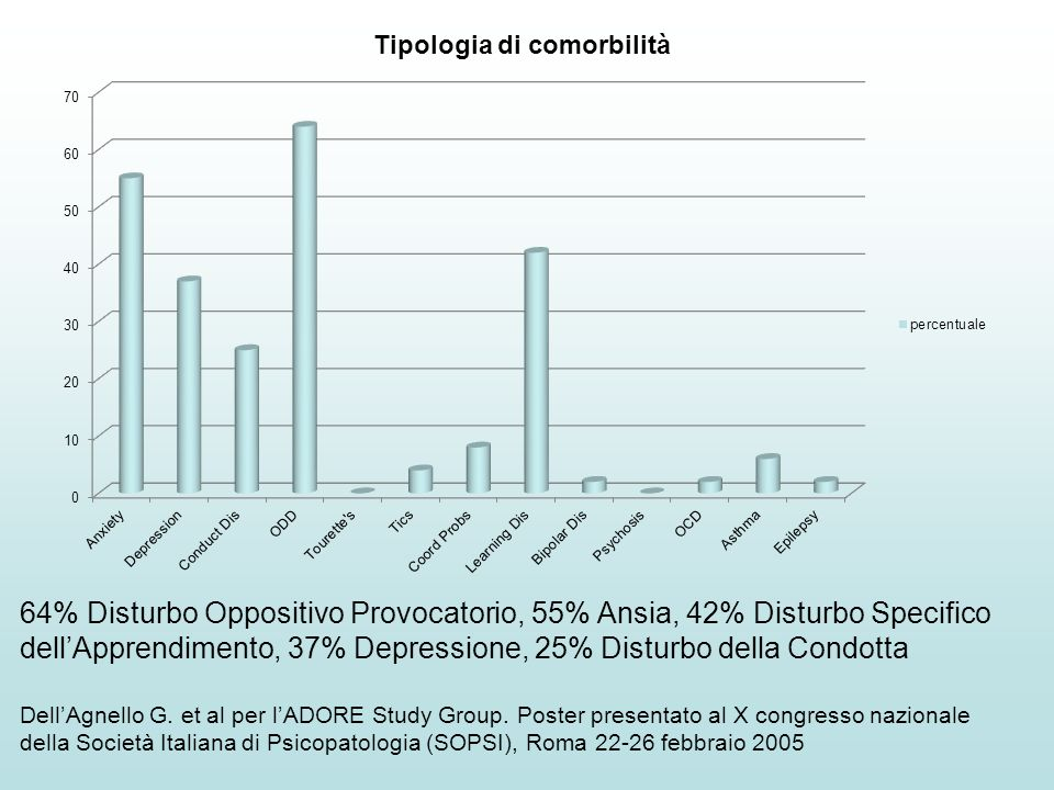 64% Disturbo Oppositivo Provocatorio, 55% Ansia, 42% Disturbo Specifico dell'Apprendimento, 37% Depressione, 25% Disturbo della Condotta Dell'Agnello