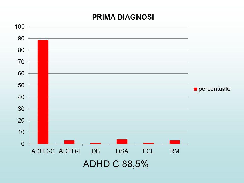 ADHD C 88,5%