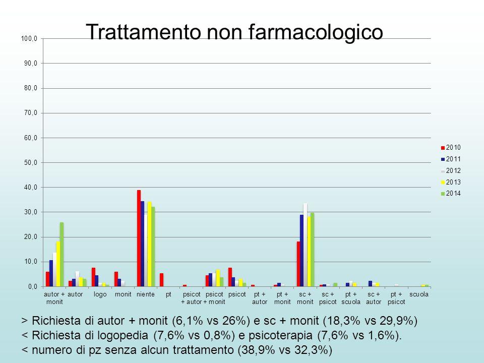 Trattamento non farmacologico > Richiesta di autor + monit (6,1% vs 26%) e sc + monit (18,3% vs 29,9%) < Richiesta di logopedia (7,6% vs 0,8%) e psico