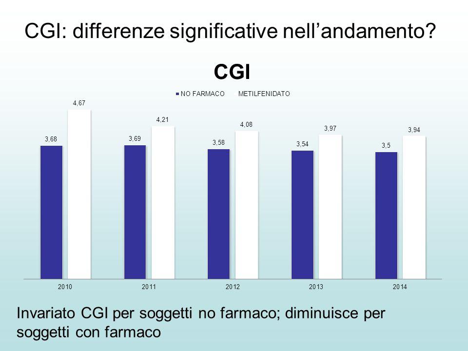 Invariato CGI per soggetti no farmaco; diminuisce per soggetti con farmaco CGI: differenze significative nell'andamento?