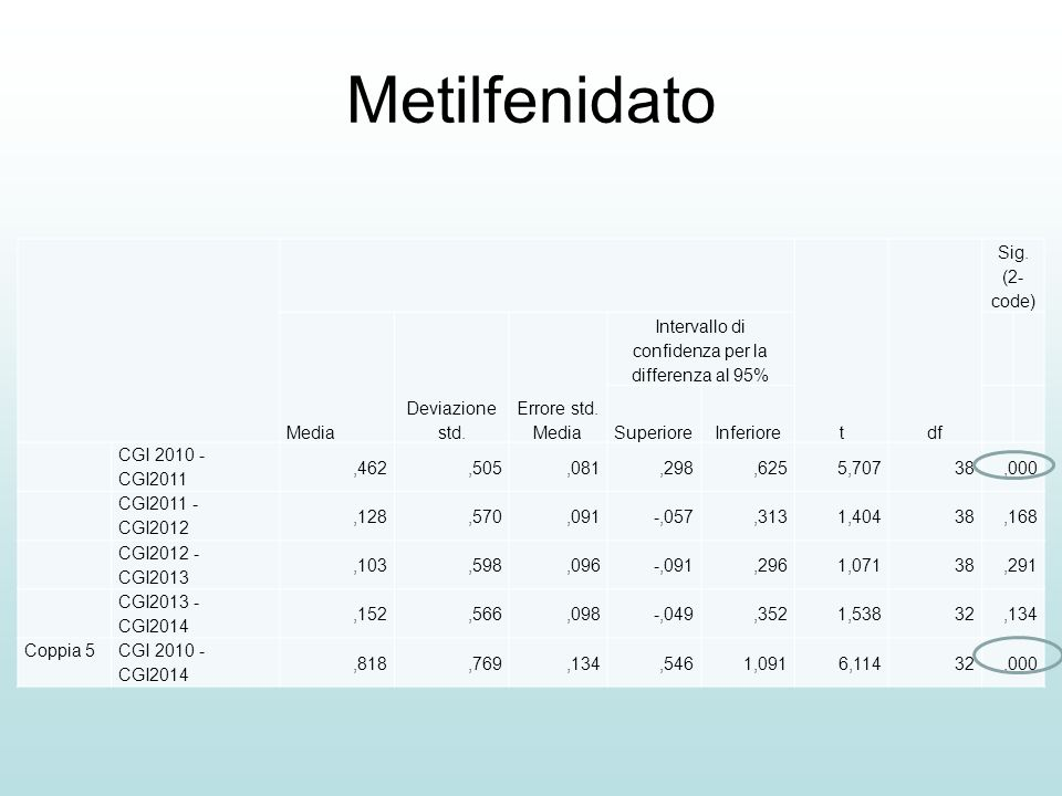 Metilfenidato tdf Sig. (2- code) Media Deviazione std. Errore std. Media Intervallo di confidenza per la differenza al 95% SuperioreInferiore CGI 2010