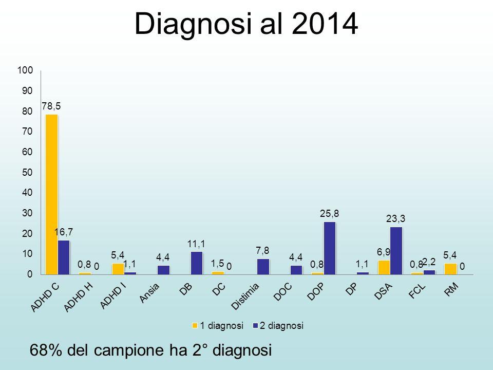 Diagnosi al 2014 68% del campione ha 2° diagnosi