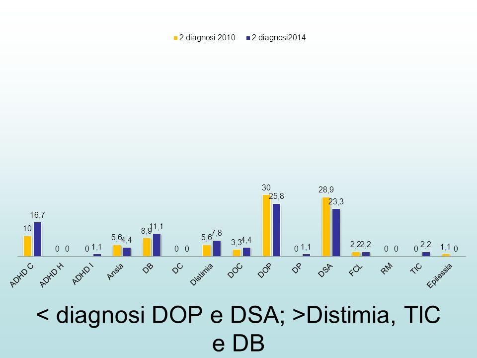 Distimia, TIC e DB